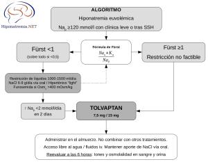 Algoritmo de tratamiento del SIADH