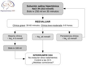 Algoritmo de tratamiento de la hiponatremia grave
