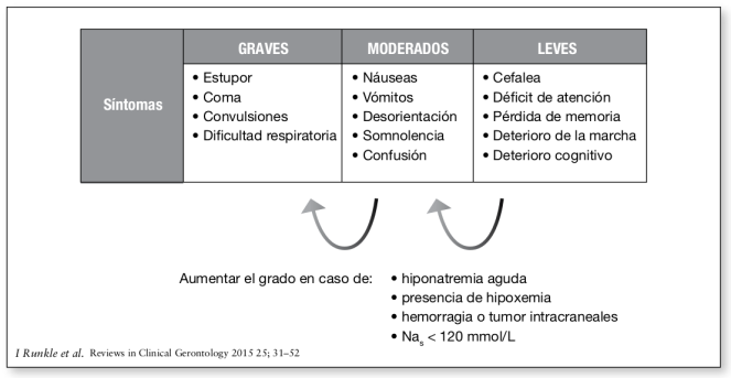 Clínica de la encefalopatía hiponatrémica