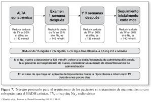 Protocolo de tratamiento crónico con tolvaptan
