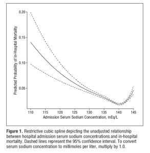 Relación entre la natremia al ingreso y la mortalidad intrahospitalaria.